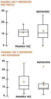 Resultados obtenidos con el test de Vandenberg y Kuse en momento previo y posterior.