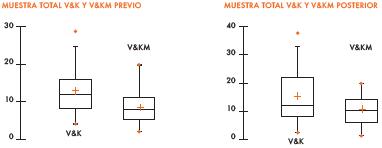 Resultados obtenidos con el test de rotación mental y modificado en momento previo y posterior.