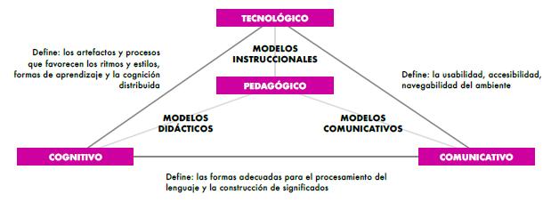 Componente para el modelamiento de Ambientes Virtuales de Aprendizaje