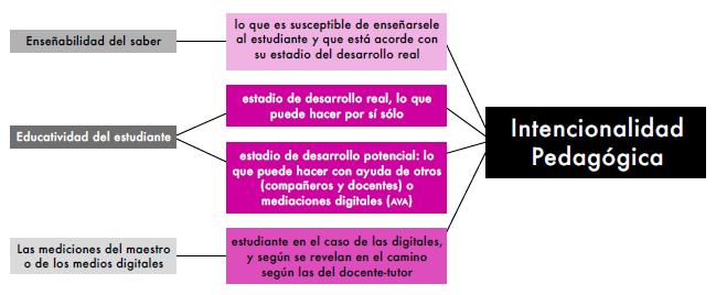 Componentes pedagógicos para la definición de intencionalidades pedagógicas