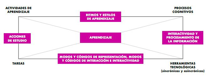 Relaciones entre los componentes, actividades, tareas, herramientas digitales y procesos cognitivos