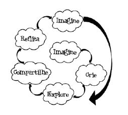 Espiral da aprendizagem criativa.