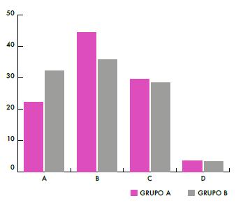 Porcentaje de respuestas de los alumnos, ítem 1