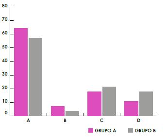 Porcentaje de respuestas de los alumnos, ítem 2