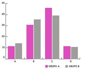 Porcentaje de respuestas de los alumnos, ítem 3