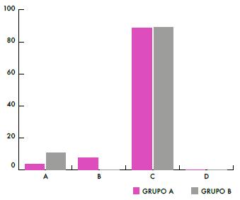 Porcentaje de respuestas de los alumnos, ítem 5