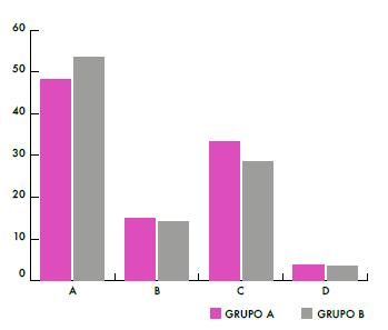 Porcentaje de respuestas de los alumnos, ítem 6