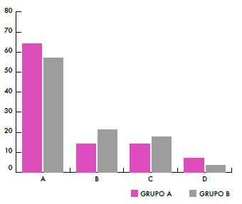 Porcentaje de respuestas de los alumnos, ítem 7