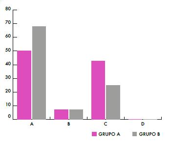Porcentaje de respuestas de los alumnos, ítem 8