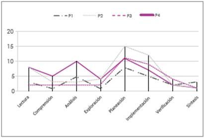 Frecuencia de episodios Ana y Juan. P1, P2, P3 y P4 son los problemas propuestos.