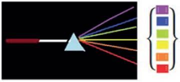 Representación de un fotón atravesando el prisma.