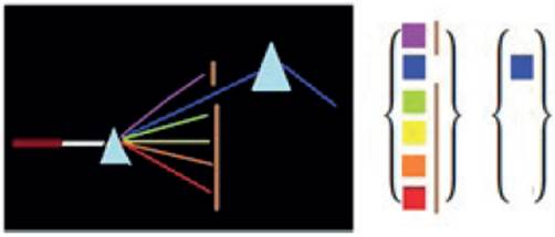 Representación del estado bien definido del fotón azul.
