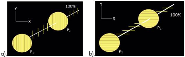 Dos estados de polarización: a). estado de polarización |y>, b). estado de polarización |x>.