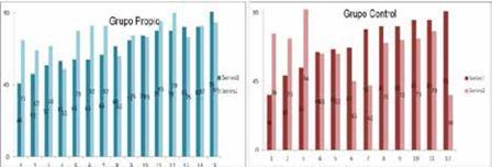 Evolución de test-retest del grupo propio y del grupo de control con cifras comparativas de cada participante. La serie 1 responde al test inicial y la serie 2 al retest