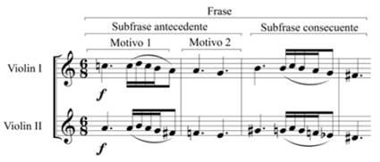 Merengón, tema A, violines i y ii. Compases 14-17